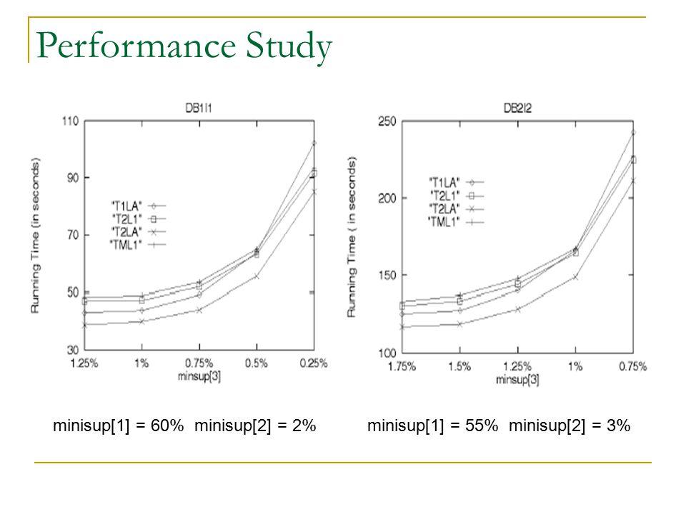 Performance Study minisup[1] = 60% minisup[2] = 2%